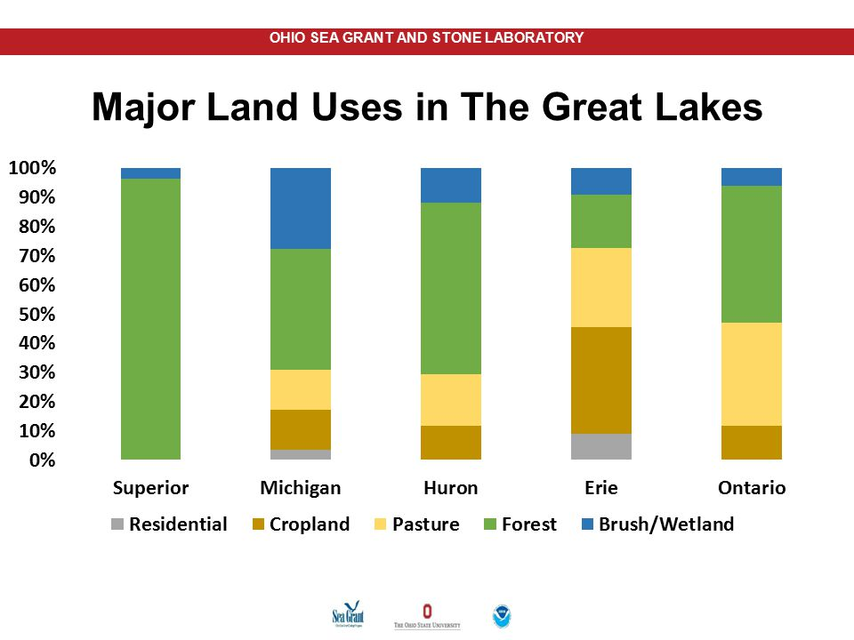 OHIO SEA GRANT AND STONE LABORATORY Because of Land Use, Lake Erie Gets: More sediment More nutrients (fertilizers and sewage) More pesticides (The above 3 items are exacerbated by storms, which will be more frequent and severe due to climate change.) And Lake Erie is still biologically the most productive of the Great Lakes—And always will be!!!