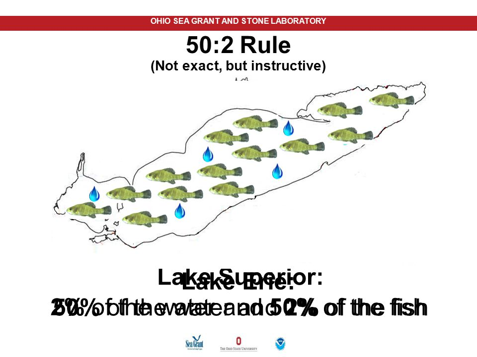 OHIO SEA GRANT AND STONE LABORATORY Lake Erie: 2% of the water and 50% of the fish Lake Superior: 50% of the water and 2% of the fish 50:2 Rule (Not e