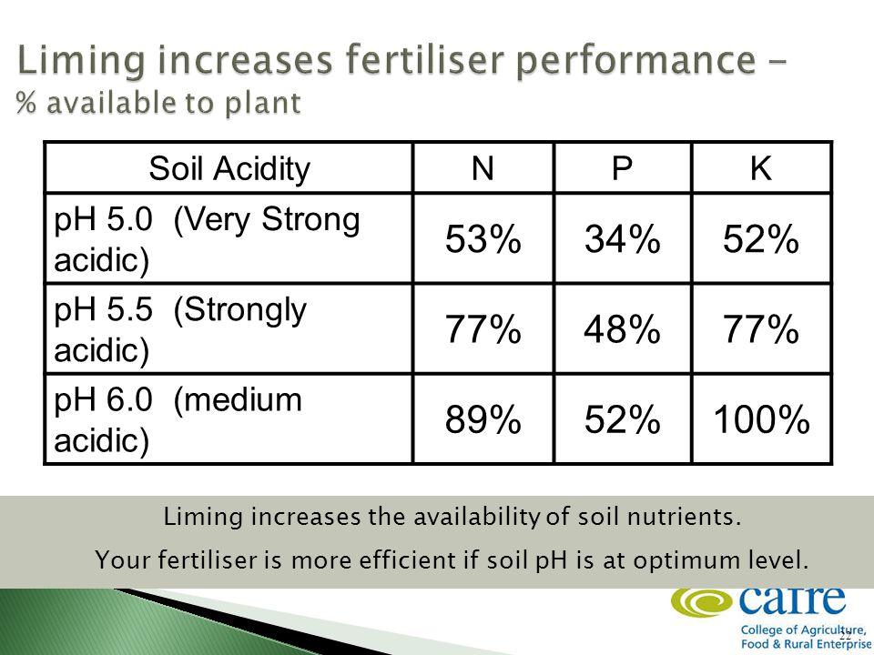 22 Soil AcidityNPK pH 5.0 (Very Strong acidic) 53%34%52% pH 5.5 (Strongly acidic) 77%48%77% pH 6.0 (medium acidic) 89%52%100% Liming increases the availability of soil nutrients.