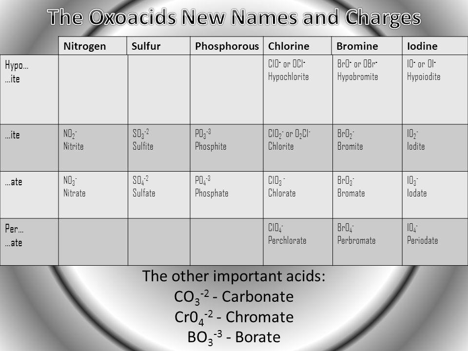 NitrogenSulfurPhosphorousChlorineBromineIodine Hypo… …ite ClO - or OCl - Hypochlorite BrO - or OBr - Hypobromite IO - or OI - Hypoiodite …ite NO 2 - Nitrite SO 3 -2 Sulfite PO 3 -3 Phosphite ClO 2 - or O 2 Cl - Chlorite BrO 2 - Bromite IO 2 - Iodite …ate NO 3 - Nitrate SO 4 -2 Sulfate PO 4 -3 Phosphate ClO 3 - Chlorate BrO 3 - Bromate IO 3 - Iodate Per… …ate ClO 4 - Perchlorate BrO 4 - Perbromate IO 4 - Periodate The other important acids: CO 3 -2 - Carbonate Cr0 4 -2 - Chromate BO 3 -3 - Borate