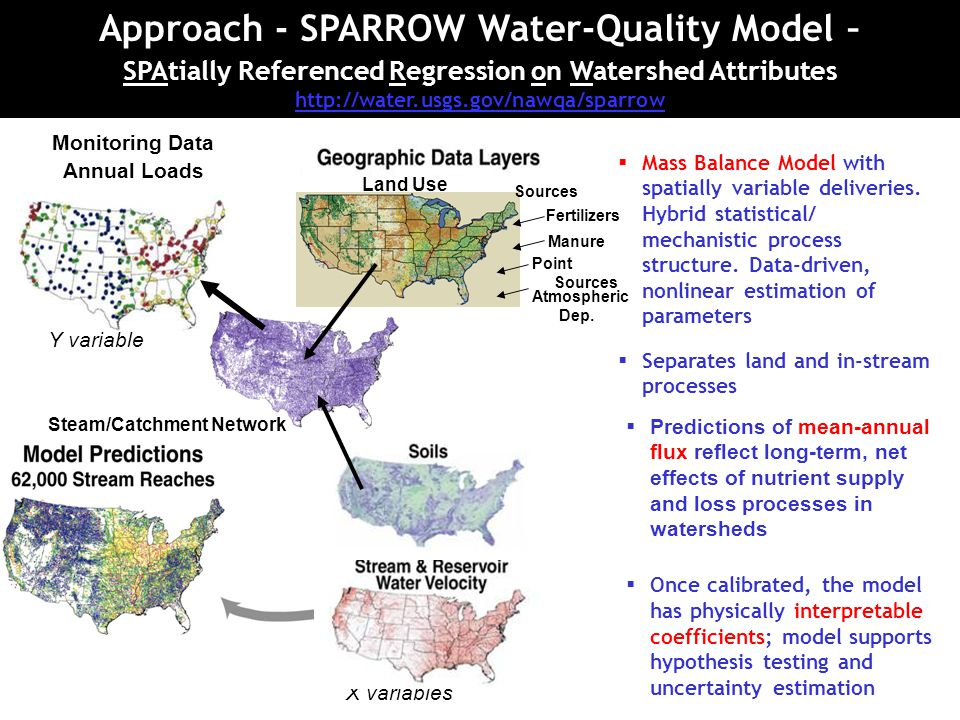 Approach - SPARROW Water-Quality Model – SPAtially Referenced Regression on Watershed Attributes http://water.usgs.gov/nawqa/sparrow http://water.usgs