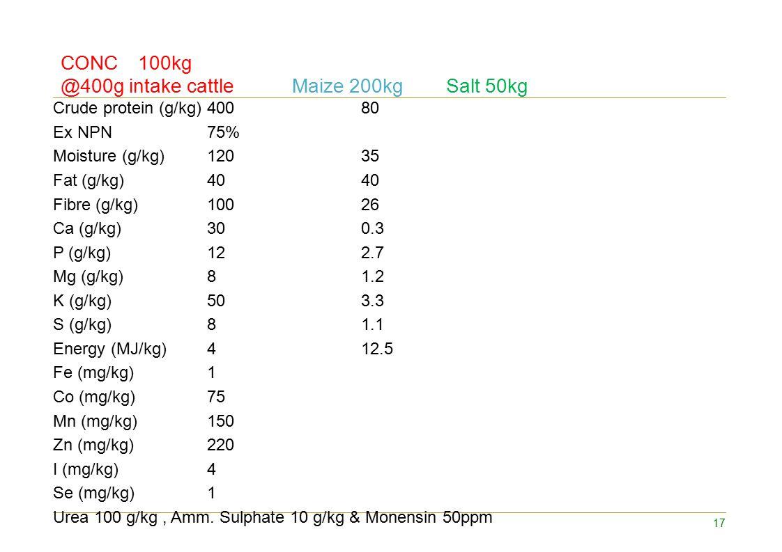 Crude protein (g/kg)40080 Ex NPN75% Moisture (g/kg) 12035 Fat (g/kg) 4040 Fibre (g/kg) 10026 Ca (g/kg) 300.3 P (g/kg) 122.7 Mg (g/kg) 81.2 K (g/kg)503.3 S (g/kg)81.1 Energy (MJ/kg)412.5 Fe (mg/kg)1 Co (mg/kg)75 Mn (mg/kg)150 Zn (mg/kg)220 I (mg/kg)4 Se (mg/kg)1 Urea 100 g/kg, Amm.