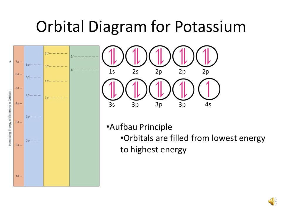 Orbital Diagram for Phosphorus 1s Aufbau Principle 2s 2p 3s3p Hund's Rule