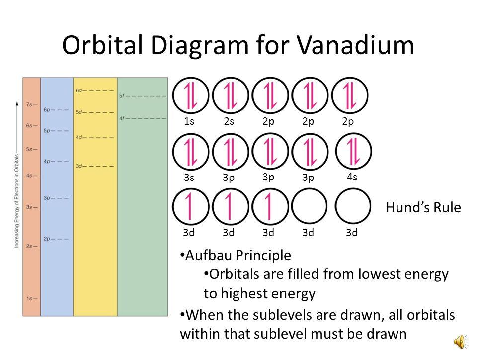 Orbital Diagram for Potassium 1s2s2p 3s3p Aufbau Principle Orbitals are filled from lowest energy to highest energy 4s