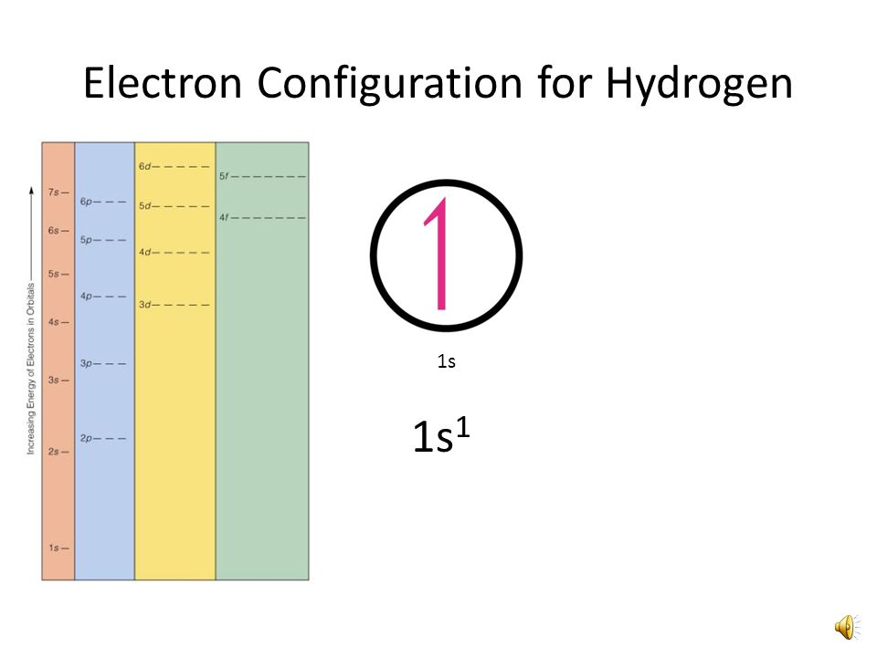 Electron Configurations A short hand way of representing the location of electrons around the nucleus Not as much detail as orbital diagrams, but a convenient way of showing patterns for groups of elements on the periodic table