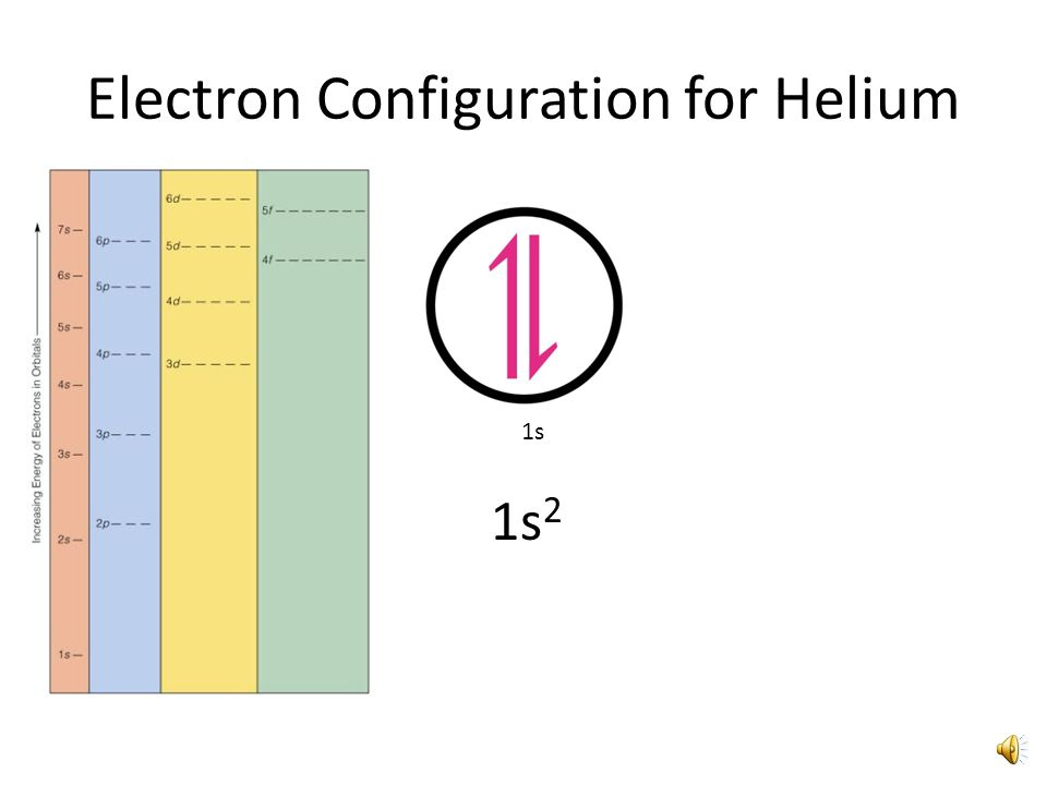Electron Configuration for Hydrogen 1s 1s 1