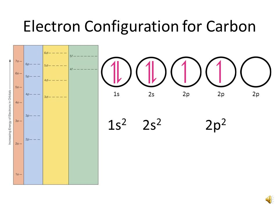 Electron Configuration for Helium 1s 1s 2
