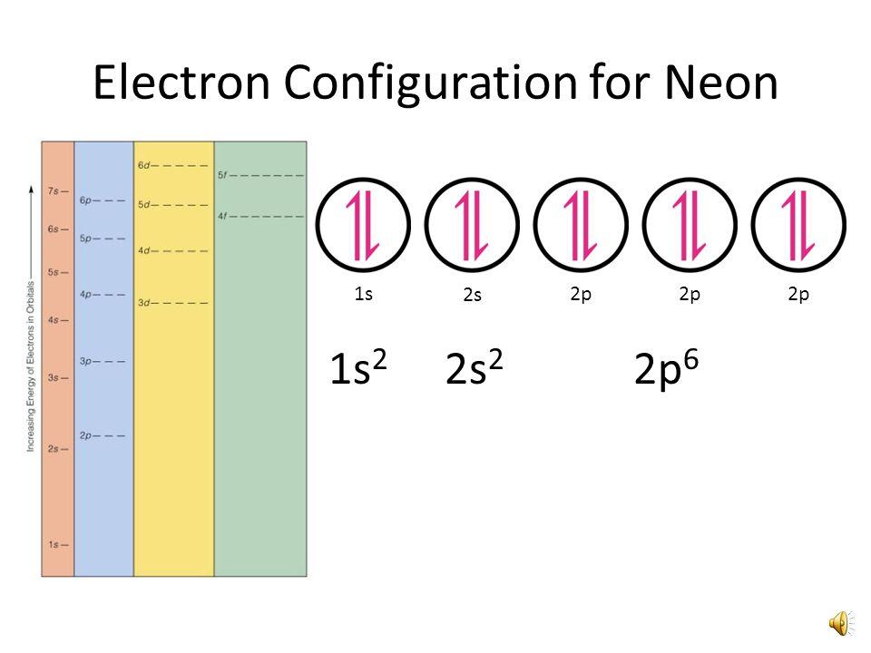 Electron Configuration for Carbon 1s 2s 2p 1s 2 2s 2 2p 2