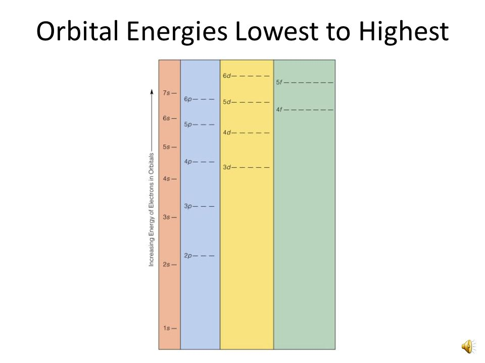 Aufbau Principle Orbitals are filled from lowest energy to highest energy Orbitals closest to the nucleus contain lower energy – They are filled first