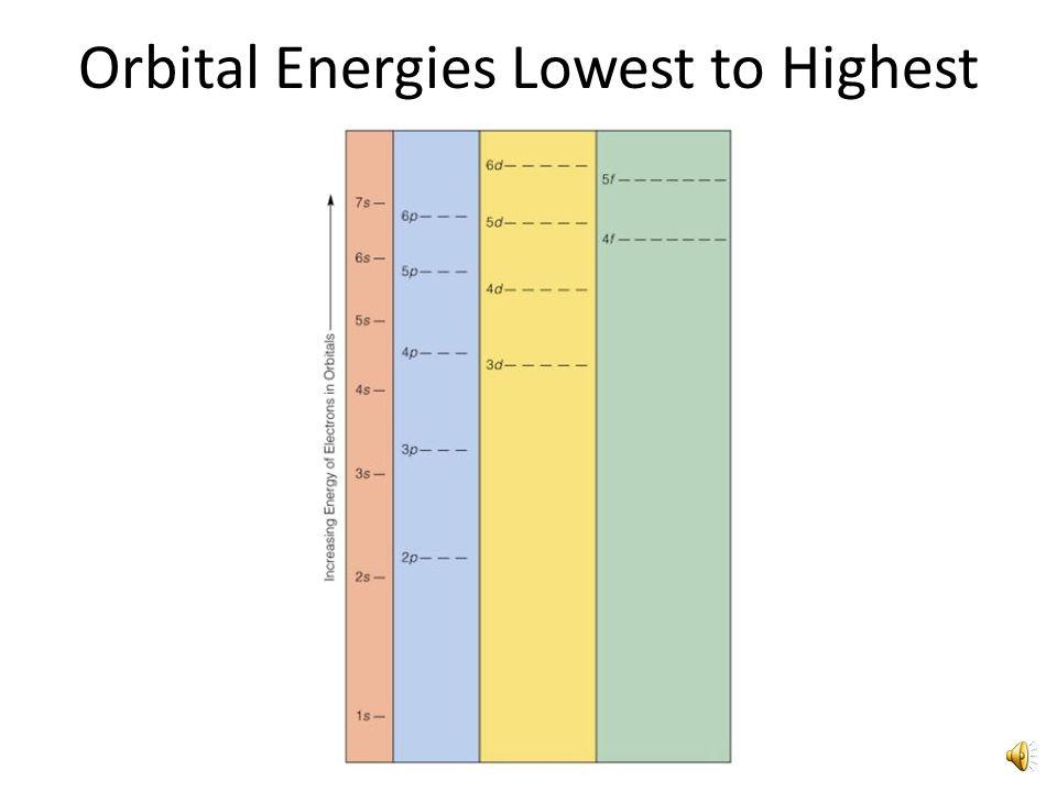 Orbital Energies Lowest to Highest