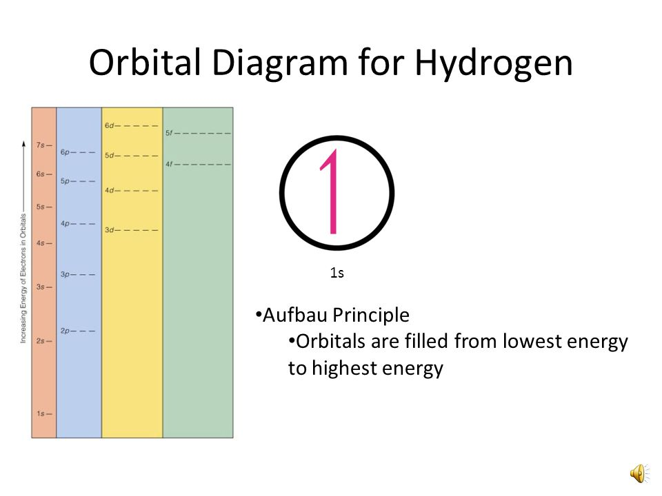 Orbital Diagram for Hydrogen 1s Aufbau Principle Orbitals are filled from lowest energy to highest energy