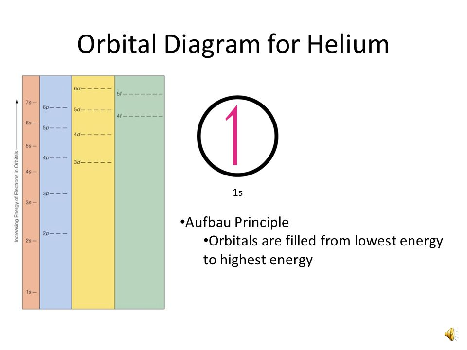 Orbital Diagram for Helium 1s Aufbau Principle Orbitals are filled from lowest energy to highest energy