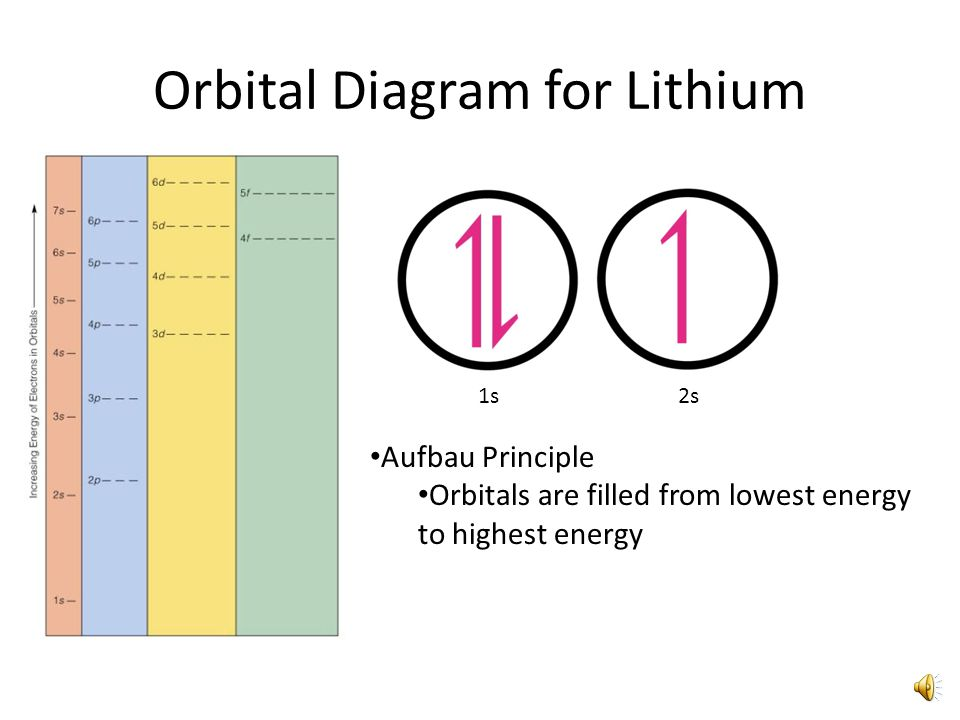 Orbital Diagram for Lithium 1s Aufbau Principle Orbitals are filled from lowest energy to highest energy 2s