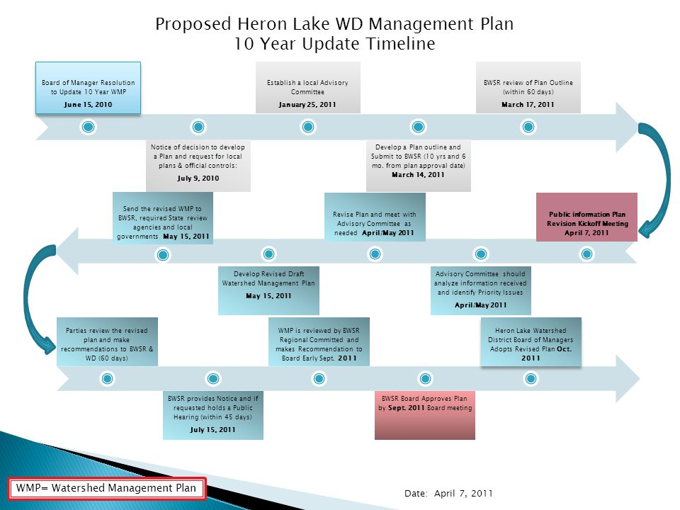 Board of Manager Resolution to Update 10 Year WMP June 15, 2010 Notice of decision to develop a Plan and request for local plans & official controls: July 9, 2010 Establish a local Advisory Committee January 25, 2011 Develop a Plan outline and Submit to BWSR (10 yrs and 6 mo.