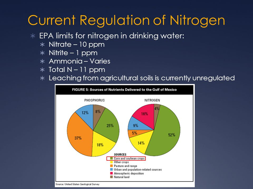 Current Regulation of Nitrogen  EPA limits for nitrogen in drinking water:  Nitrate – 10 ppm  Nitrite – 1 ppm  Ammonia – Varies  Total N – 11 ppm  Leaching from agricultural soils is currently unregulated