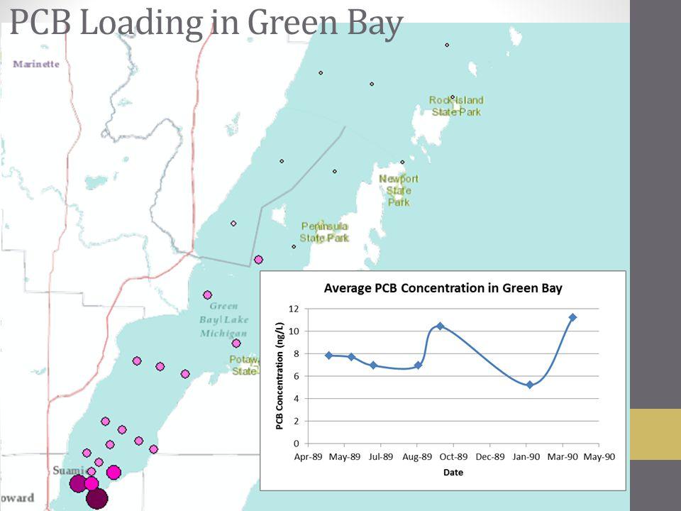 GO INTO THE BAY PCB Loading in Green Bay