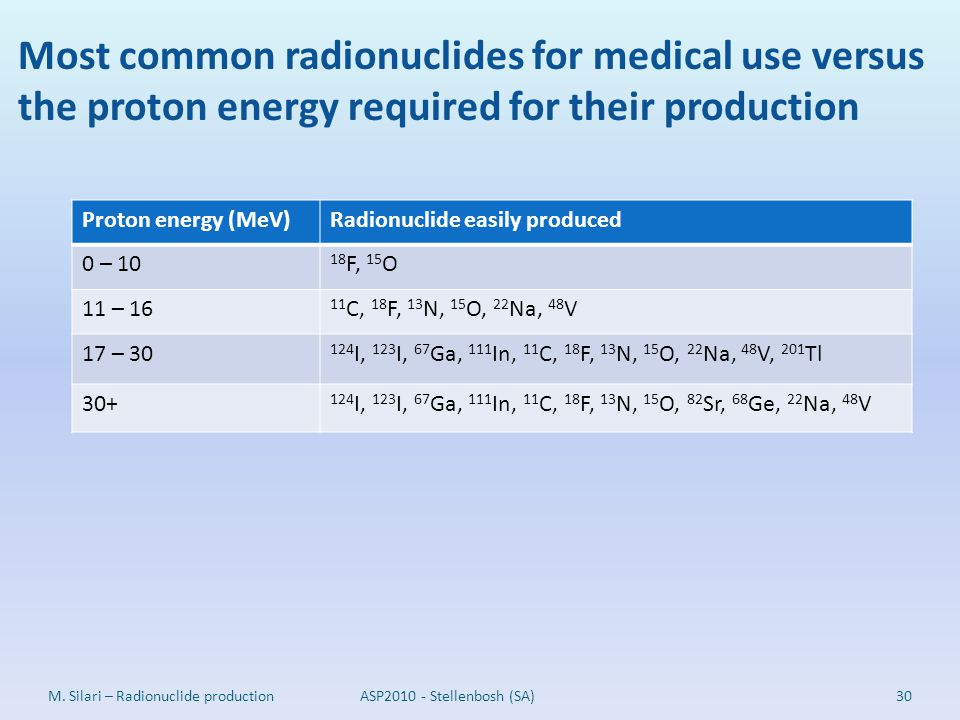 Most common radionuclides for medical use versus the proton energy required for their production 30M. Silari – Radionuclide production Proton energy (