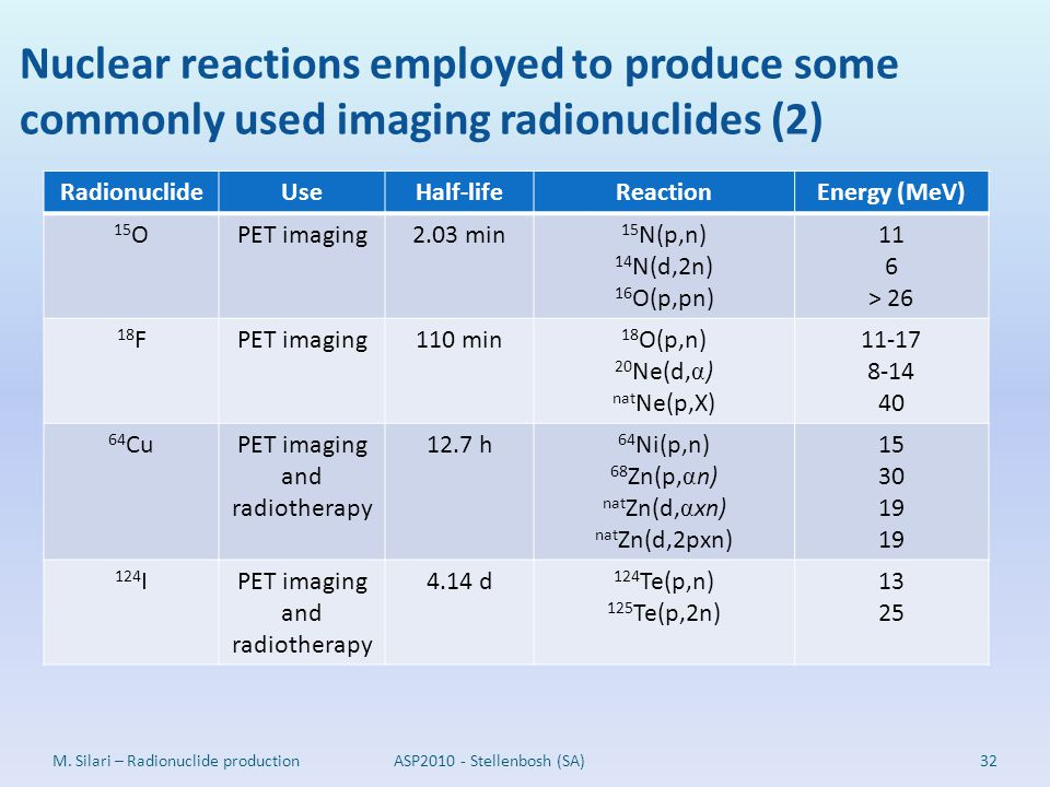 Nuclear reactions employed to produce some commonly used imaging radionuclides (2) 32M. Silari – Radionuclide productionASP2010 - Stellenbosh (SA) Rad