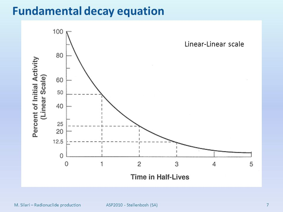 M. Silari – Radionuclide productionASP2010 - Stellenbosh (SA)7 Linear-Linear scale Fundamental decay equation