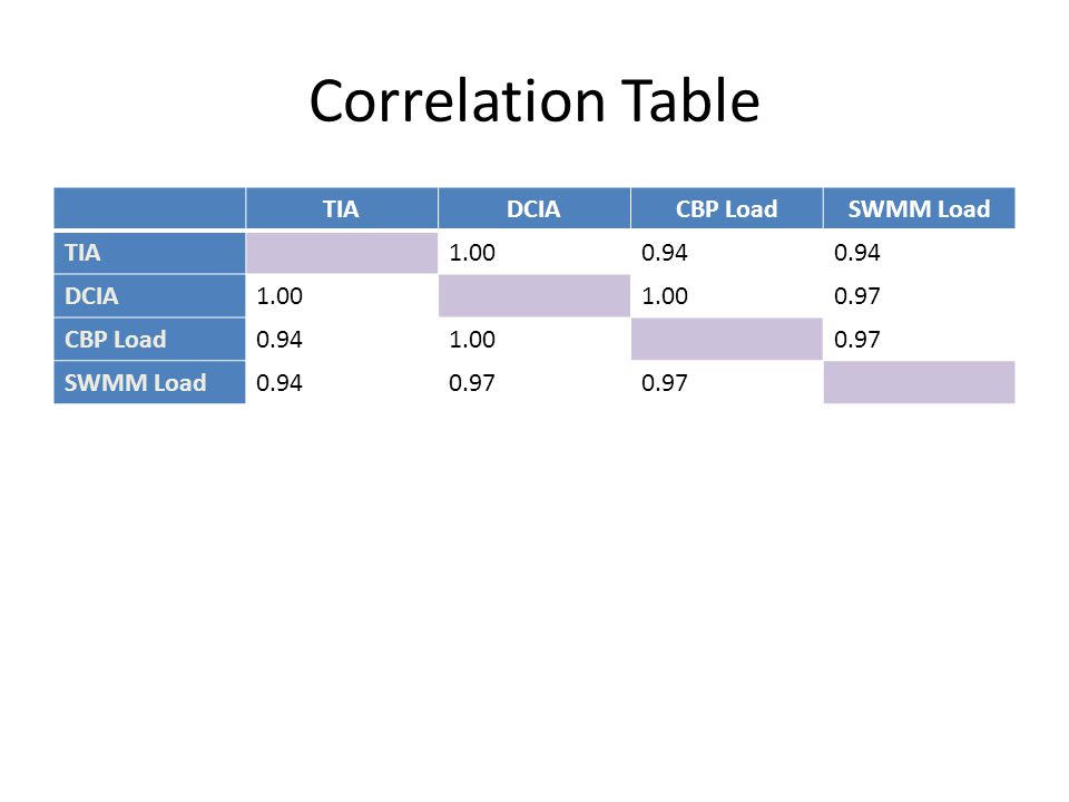 Correlation Table TIADCIACBP LoadSWMM Load TIA1.000.94 DCIA1.00 0.97 CBP Load0.941.000.97 SWMM Load0.940.97