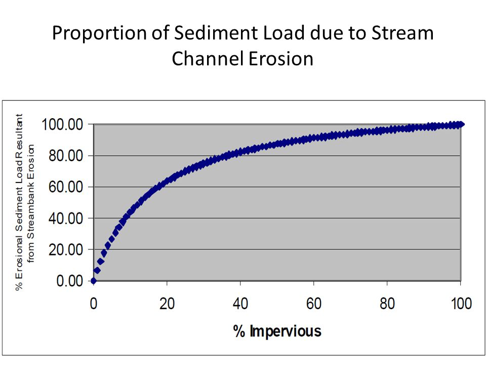 Proportion of Sediment Load due to Stream Channel Erosion
