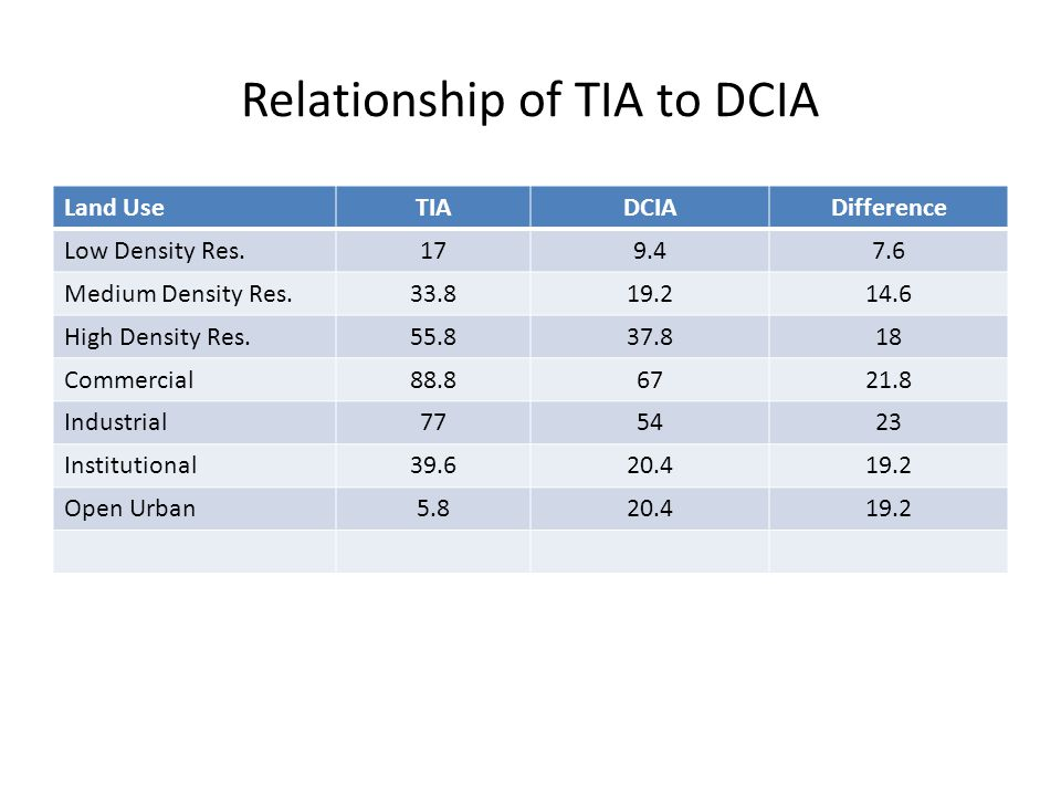Relationship of TIA to DCIA Land UseTIADCIADifference Low Density Res.179.47.6 Medium Density Res.33.819.214.6 High Density Res.55.837.818 Commercial88.86721.8 Industrial775423 Institutional39.620.419.2 Open Urban5.820.419.2