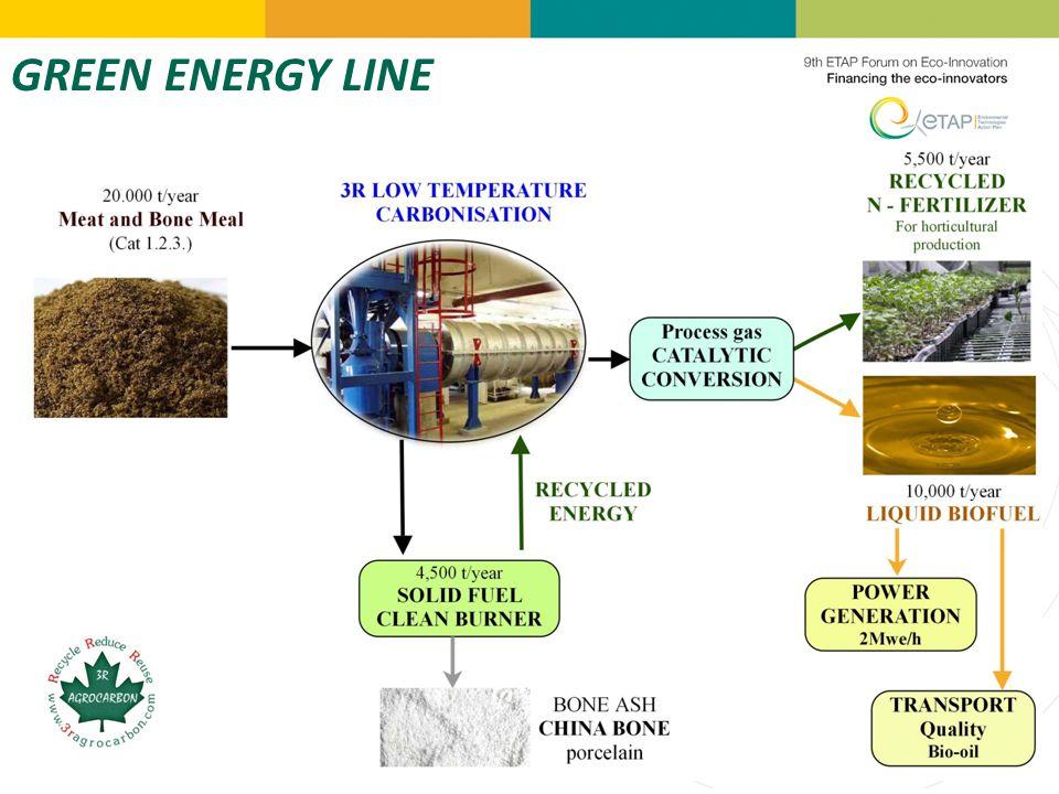 GREEN ENERGY LINE