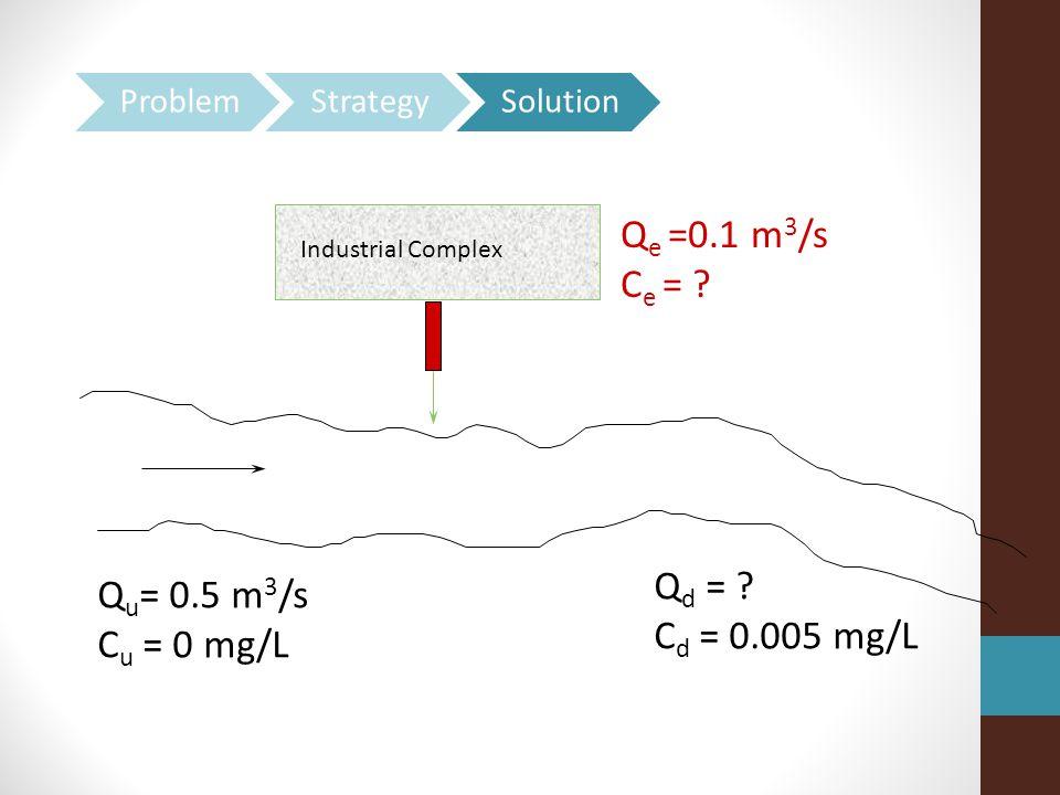 Q d = C d = 0.005 mg/L Q e =0.1 m 3 /s C e = Industrial Complex Q u = 0.5 m 3 /s C u = 0 mg/L