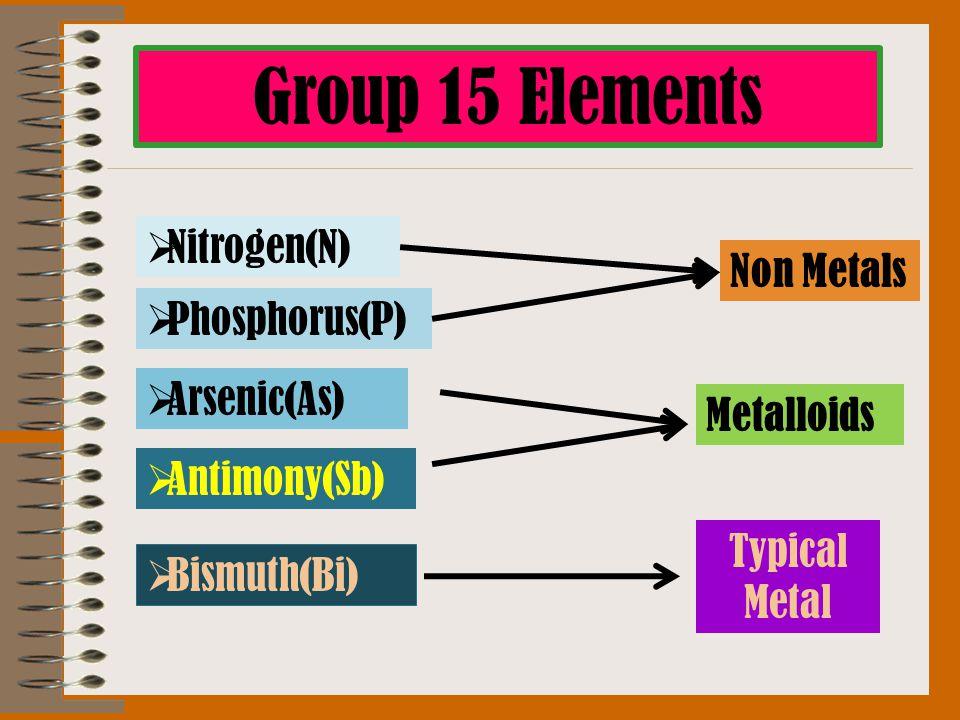 Group 15 Elements  Nitrogen(N)  Phosphorus(P)  Arsenic(As)  Antimony(Sb)  Bismuth(Bi) Metalloids Typical Metal Non Metals