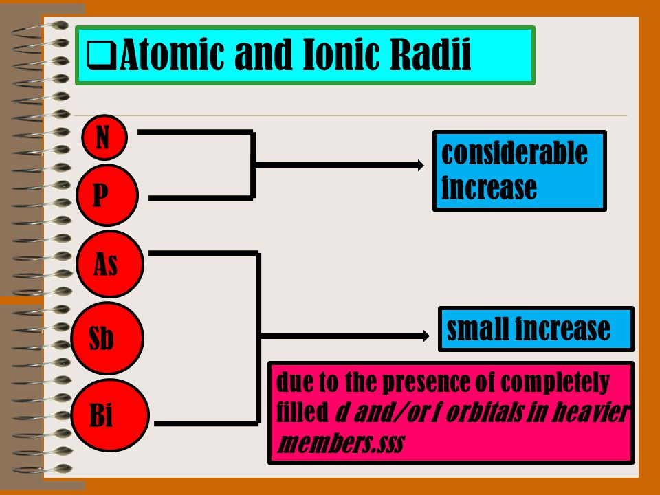  Atomic and Ionic Radii N P As Sb Bi considerable increase small increase due to the presence of completely filled d and/or f orbitals in heavier mem