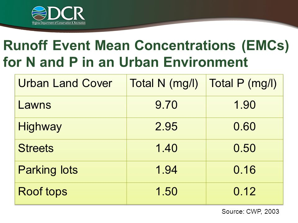 Runoff Event Mean Concentrations (EMCs) for N and P in an Urban Environment Source: CWP, 2003