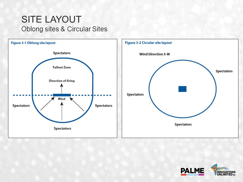 SITE LAYOUT Oblong sites & Circular Sites