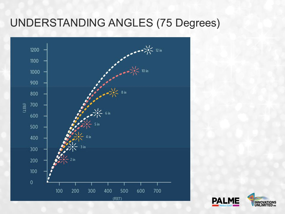 UNDERSTANDING ANGLES (75 Degrees)