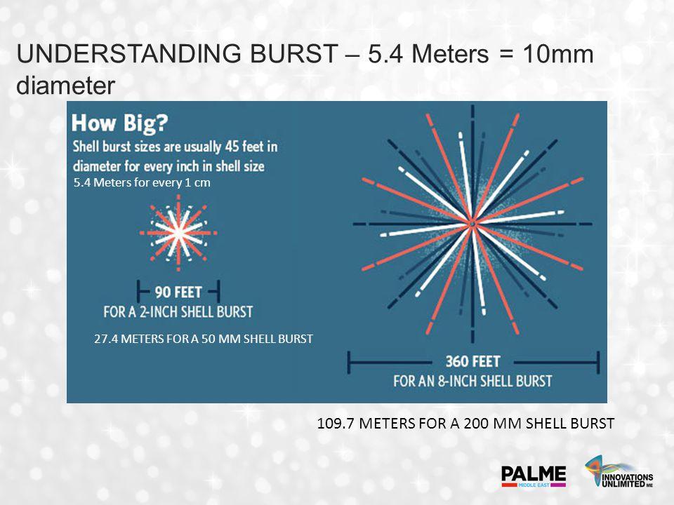UNDERSTANDING BURST – 5.4 Meters = 10mm diameter 5.4 Meters for every 1 cm 27.4 METERS FOR A 50 MM SHELL BURST 109.7 METERS FOR A 200 MM SHELL BURST