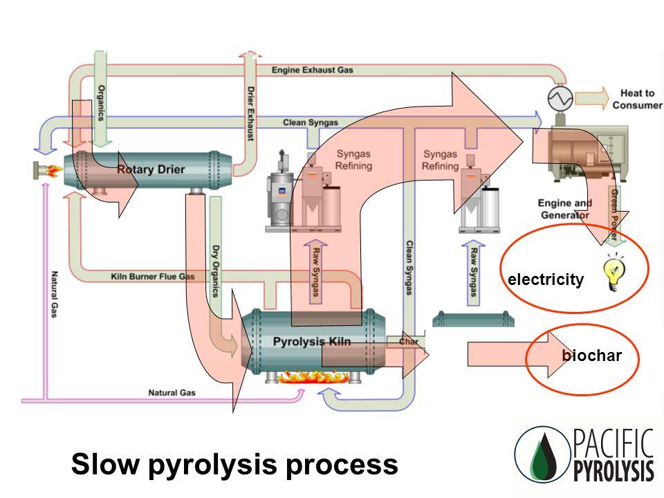 CSIRO Land and Water: Biochar What is 'pyrolysis' biochar electricity Slow pyrolysis process