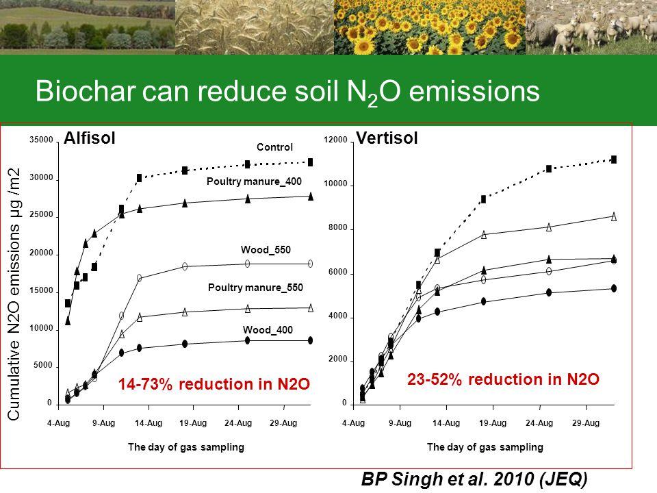 Biochar can reduce soil N 2 O emissions 0 5000 10000 15000 20000 25000 30000 35000 4-Aug9-Aug14-Aug19-Aug24-Aug29-Aug The day of gas sampling 0 2000 4000 6000 8000 10000 12000 4-Aug9-Aug14-Aug19-Aug24-Aug29-Aug The day of gas sampling AlfisolVertisol Control Poultry manure_400 Poultry manure_550 Wood_400 Wood_550 14-73% reduction in N2O 23-52% reduction in N2O Cumulative N2O emissions µg /m2 BP Singh et al.