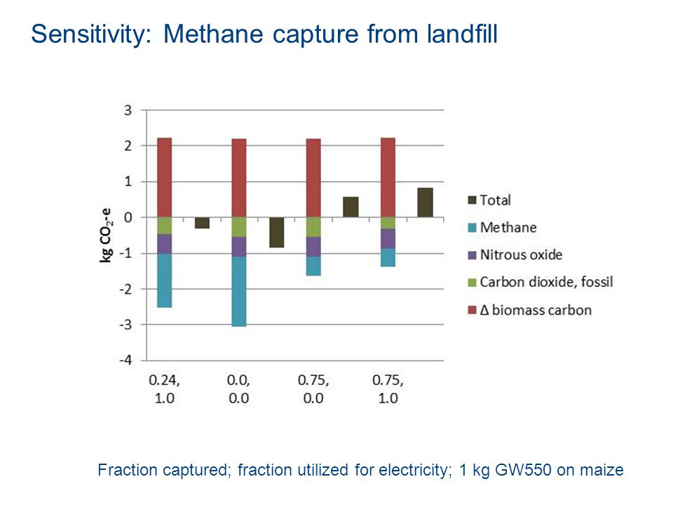 Sensitivity: Methane capture from landfill Fraction captured; fraction utilized for electricity; 1 kg GW550 on maize
