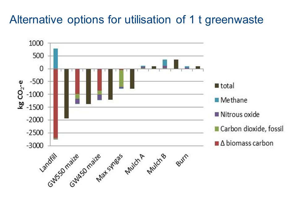 Alternative options for utilisation of 1 t greenwaste