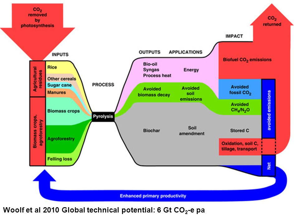 Potential mitigation through biochar - global Woolf et al 2010 Global technical potential: 6 Gt CO 2 -e pa