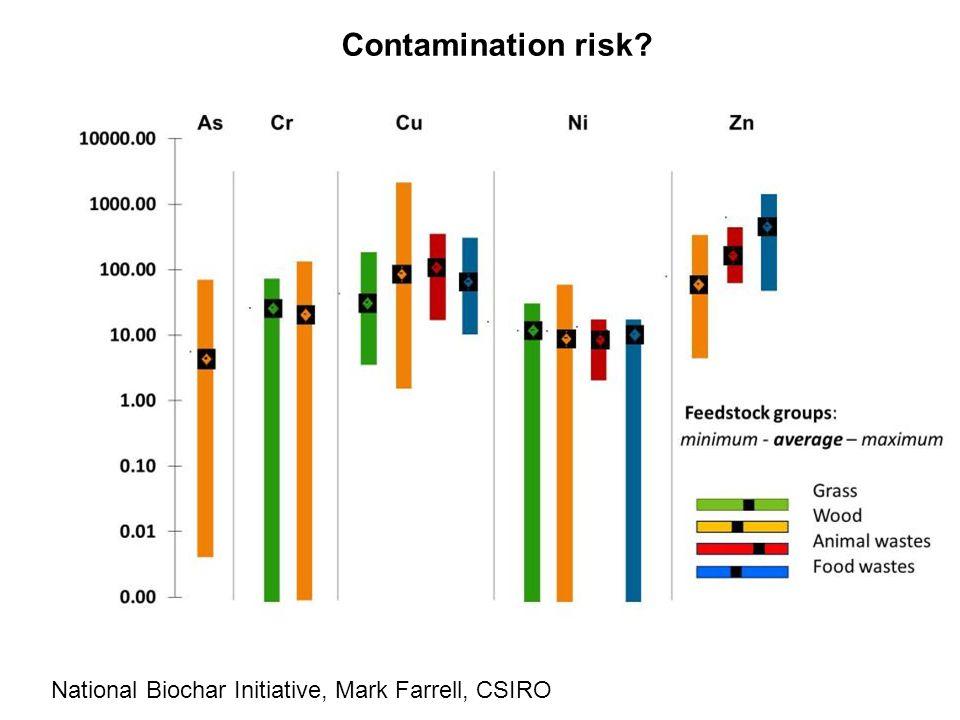 Contamination risk National Biochar Initiative, Mark Farrell, CSIRO