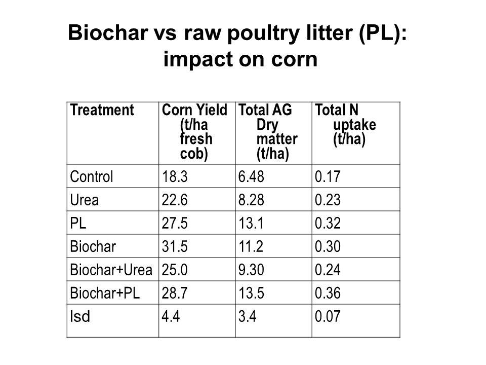 Biochar vs raw poultry litter (PL): impact on corn TreatmentCorn Yield (t/ha fresh cob) Total AG Dry matter (t/ha) Total N uptake (t/ha) Control18.36.480.17 Urea22.68.280.23 PL27.513.10.32 Biochar31.511.20.30 Biochar+Urea25.09.300.24 Biochar+PL28.713.50.36 lsd 4.43.40.07