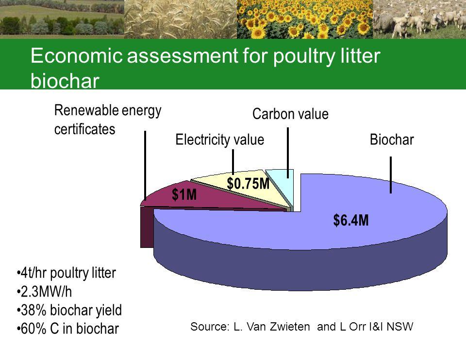 Economic assessment for poultry litter biochar 4t/hr poultry litter 2.3MW/h 38% biochar yield 60% C in biochar Biochar Carbon value Electricity value Renewable energy certificates $6.4M $1M $0.75M Source: L.