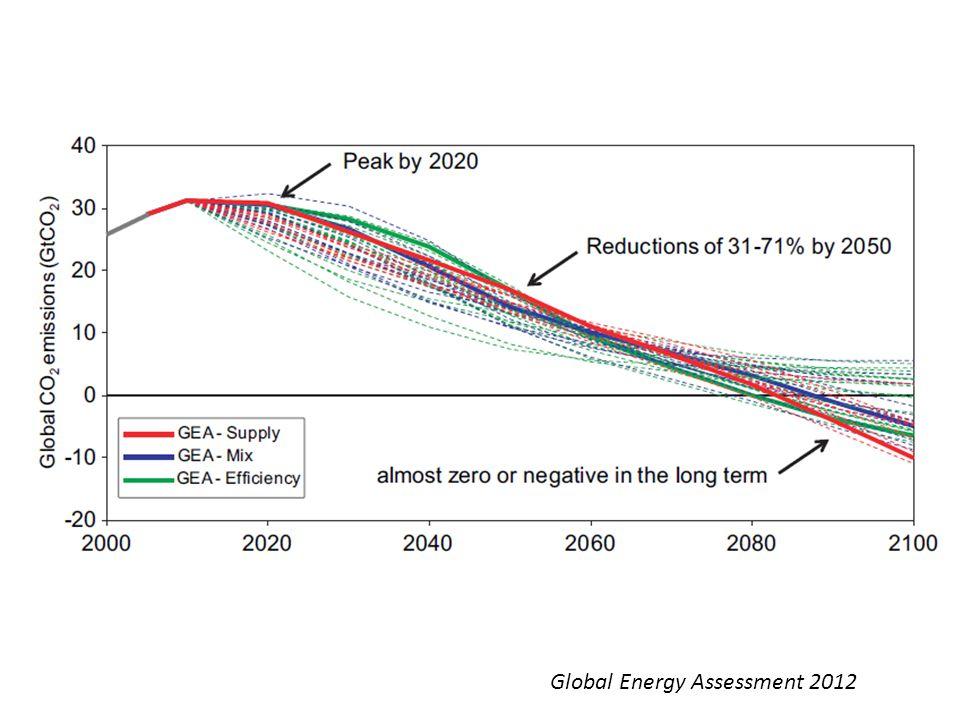 Global Energy Assessment 2012
