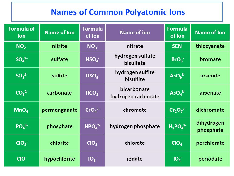 Names of Common Polyatomic Ions Formula of Ion Name of Ion Formula of Ion Name of ion Formula of Ion Name of Ion NO 2 - nitriteNO 3 - nitrateSCN - thi