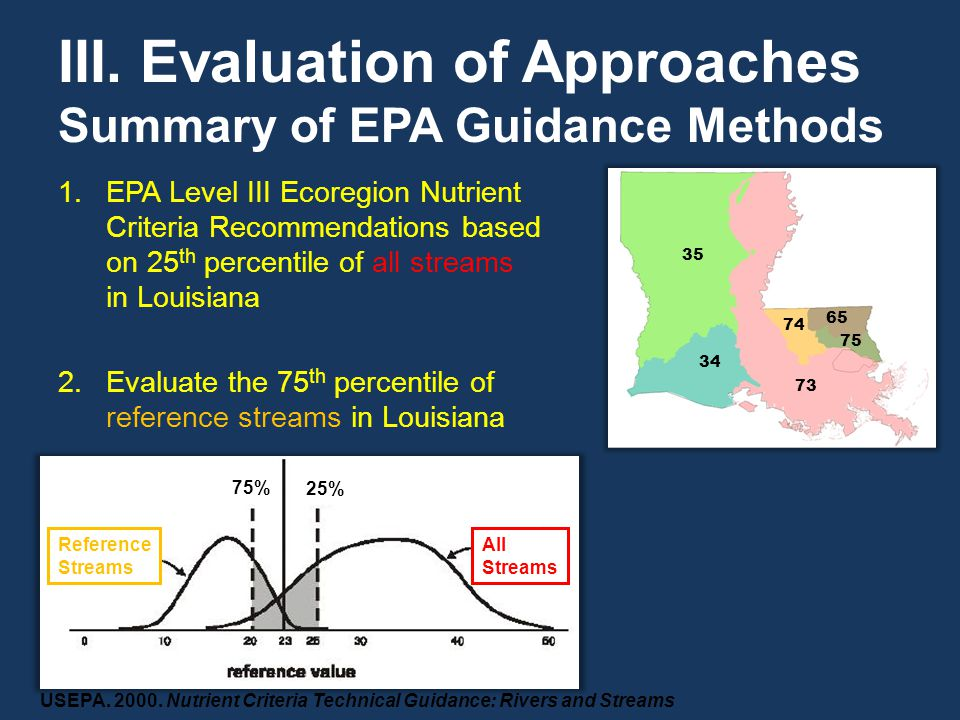 III. Evaluation of Approaches Summary of EPA Guidance Methods 1.EPA Level III Ecoregion Nutrient Criteria Recommendations based on 25 th percentile of