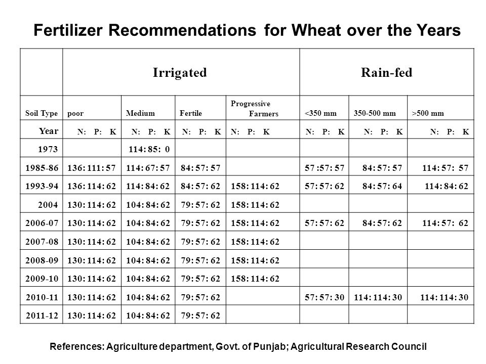 Fertilizer Recommendations for Wheat over the Years Irrigated Rain-fed Soil TypepoorMediumFertile Progressive Farmers<350 mm350-500 mm>500 mm Year N: P: K 1973 114: 85: 0 1985-86136: 111: 57114: 67: 5784: 57: 57 57 :57: 5784: 57: 57114: 57: 57 1993-94136: 114: 62114: 84: 6284: 57: 62158: 114: 6257: 57: 6284: 57: 64114: 84: 62 2004130: 114: 62104: 84: 6279: 57: 62158: 114: 62 2006-07130: 114: 62104: 84: 6279: 57: 62158: 114: 6257: 57: 6284: 57: 62114: 57: 62 2007-08130: 114: 62104: 84: 6279: 57: 62158: 114: 62 2008-09130: 114: 62104: 84: 6279: 57: 62158: 114: 62 2009-10130: 114: 62104: 84: 6279: 57: 62158: 114: 62 2010-11130: 114: 62104: 84: 6279: 57: 62 57: 57: 30114: 114: 30 2011-12130: 114: 62104: 84: 6279: 57: 62 References: Agriculture department, Govt.