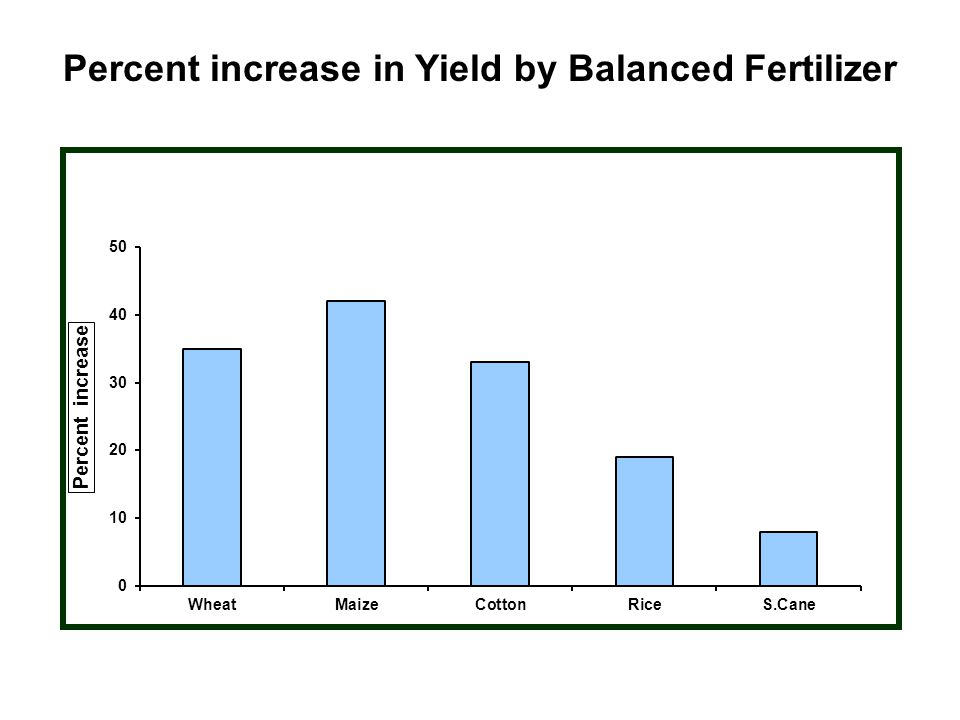 Percent increase in Yield by Balanced Fertilizer