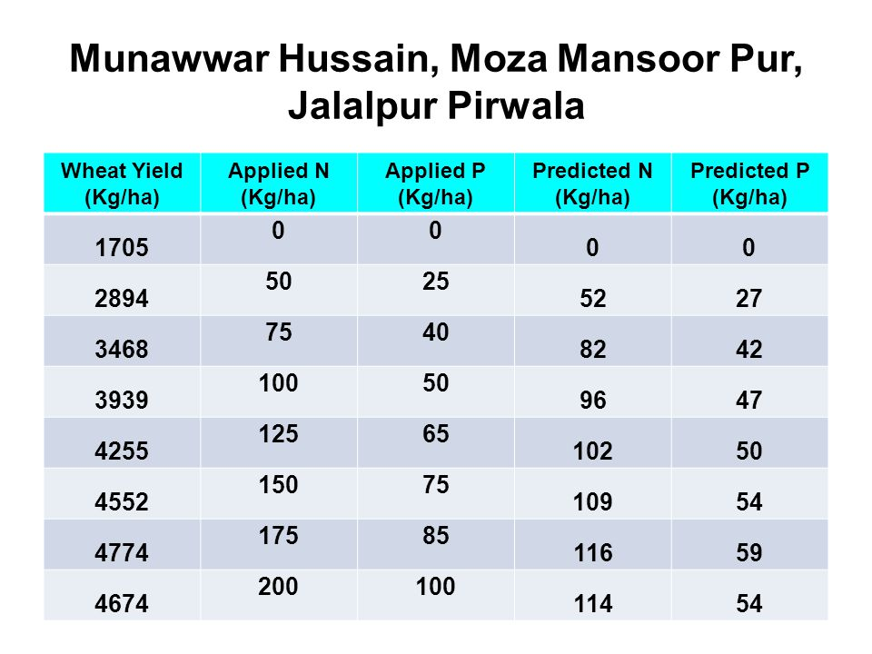 Munawwar Hussain, Moza Mansoor Pur, Jalalpur Pirwala Wheat Yield (Kg/ha) Applied N (Kg/ha) Applied P (Kg/ha) Predicted N (Kg/ha) Predicted P (Kg/ha) 1705 00 00 2894 5025 5227 3468 7540 8242 3939 10050 9647 4255 12565 10250 4552 15075 10954 4774 17585 11659 4674 200100 11454
