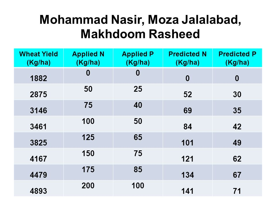 Mohammad Nasir, Moza Jalalabad, Makhdoom Rasheed Wheat Yield (Kg/ha) Applied N (Kg/ha) Applied P (Kg/ha) Predicted N (Kg/ha) Predicted P (Kg/ha) 1882 00 00 2875 5025 5230 3146 7540 6935 3461 10050 8442 3825 12565 10149 4167 15075 12162 4479 17585 13467 4893 200100 14171