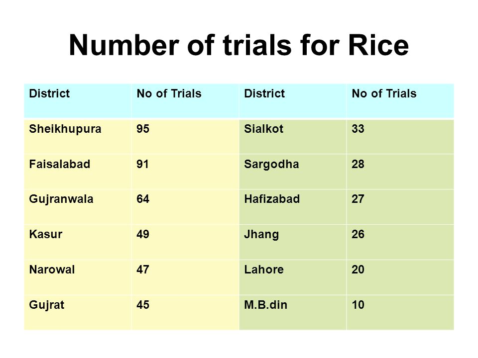 Number of trials for Rice DistrictNo of TrialsDistrictNo of Trials Sheikhupura95Sialkot33 Faisalabad91Sargodha28 Gujranwala64Hafizabad27 Kasur49Jhang26 Narowal47Lahore20 Gujrat45M.B.din10